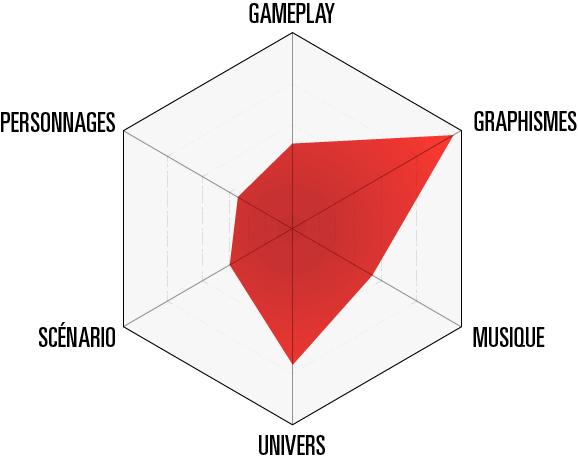 Diagramme_test